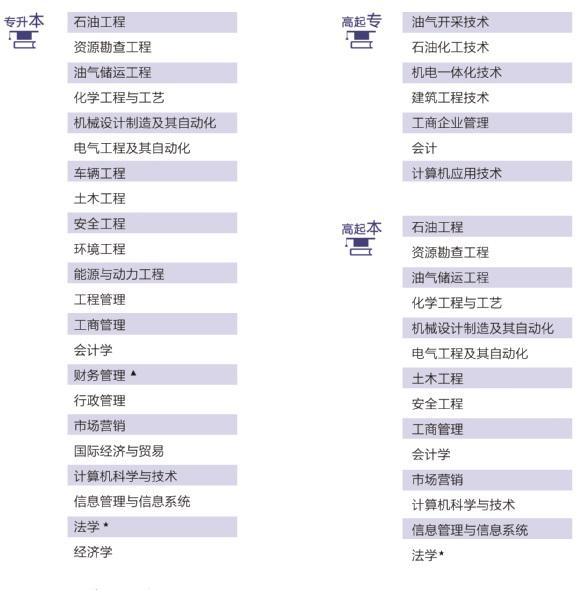 中国石油大学(华东)远程教育招生专业
