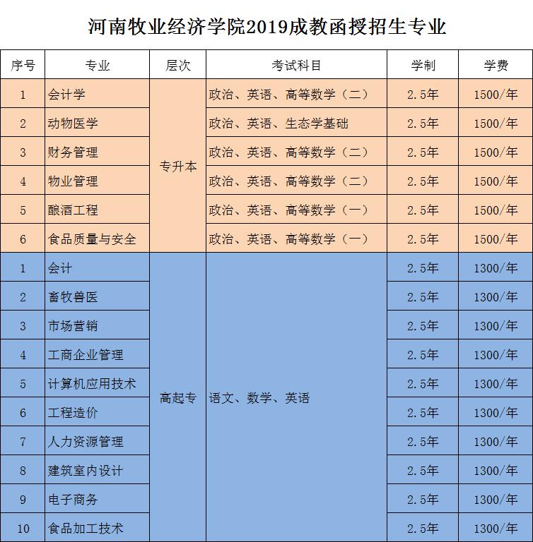 河南牧业经济学院成考专业